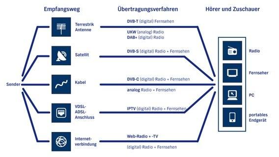Unitymedia Senderliste Frequenzen