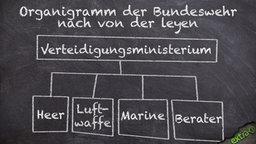 Organigramm der Bundeswehr nach von der Leyen: Dem Verteidigungsministerium unterstehen Heer, Luftwaffe, Marine und Berater.