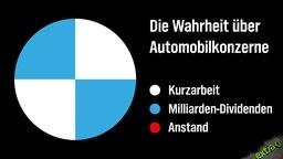 Die Wahrheit über Automobilkonzerne