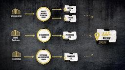 Alle drei Firmen werden von der selben zyprischen Anwaltskanzlei betreut. © NDR Foto: Screenshot