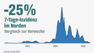 Infektionen in Norddeutschland