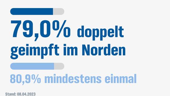 Rostock Nachrichten Ticker