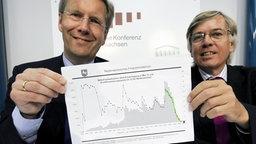 Niedersachsens Ministerpräsident Christian Wulff und Finanzminister Hartmut Möllring zeigen eine Tabelle mit den Kreditaufnahmen des Landes © dpa Foto: Jochen Lübke