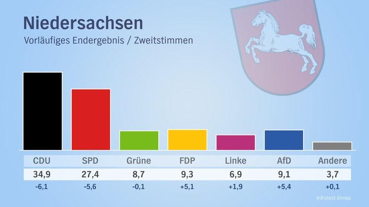 Das vorläufige Endergebnis der Bundestagswahl 2017 für Niedersachsen: CDU: 34,4, SPD: 27,8, FDP: 9,4, Grüne: 8,8, AfD: 9,2, Linke: 6,6, Andere: 3,8 © Infratest dimap