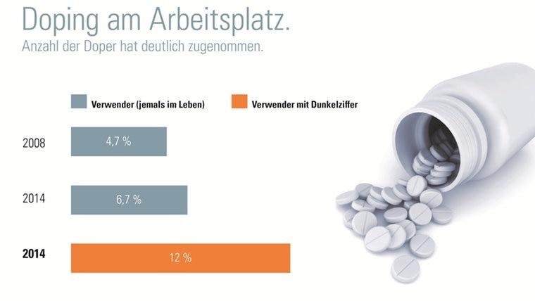 Grafik aus DAK-Gesundheitsreport 2015 © DAK-Gesundheit