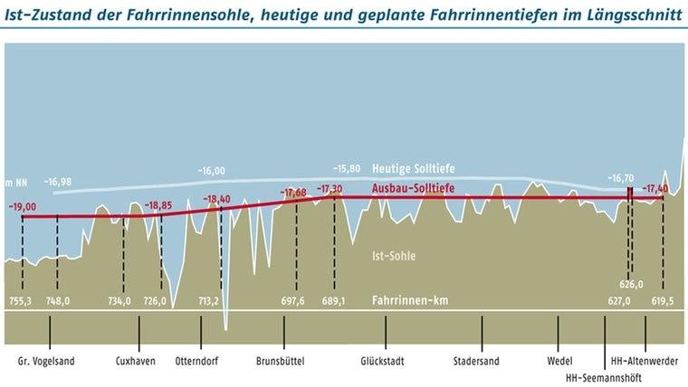 Eine Grafik zeigt den Längsschnitt der Elbe - vor und nach der geplanten Fahrrinnen-Vertiefung © Wasser- und Schifffahrtsamt Hamburg