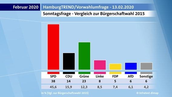 Wahl In Hamburg Ergebnis