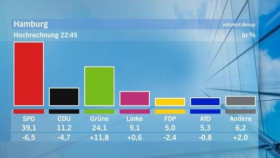 Hamburg Wahl Hochrechnung