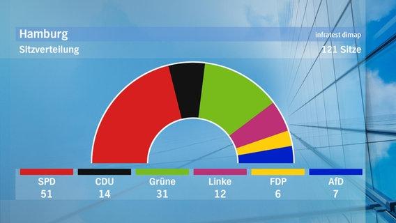 Hamburger Bürgerschaftswahl Hochrechnung