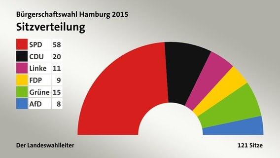 Hamburger Bürgerschaftswahl Ergebnisse