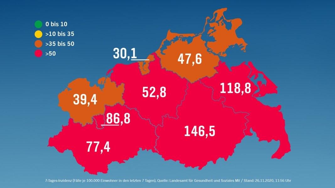 Corona in MV: 102 Neuinfektionen - Inzidenz sinkt auf 77,8