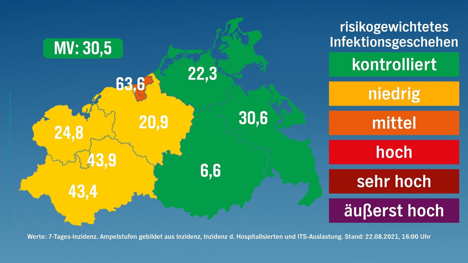 Corona in MV 20 Neuinfektionen   Rostock weiter
