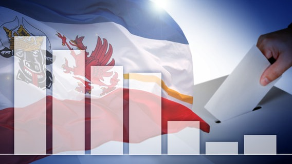 Ein Balkendiagramm vor Flagge von Mecklenburg-Vorpommern und einer Wahlurne. © Fotolia.com, iStockphoto Foto: Martina Berg, ericsphotography