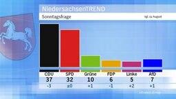 Sonntagsfrage: Welche Partei würden Sie wählen, wenn am kommenden Sonntag in Niedersachsen Landtagswahl wäre? © Infratest dimap