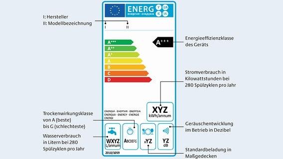 Energielabel Was Hinter A Steckt Ndr De Ratgeber Verbraucher