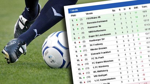 Hsv News Spielplan Und Ergebnisse Ndr De Sport Fussball