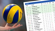 Volleyball Tabelle © NDR.de/Screenshot